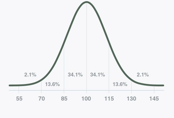 Graph showing normalized IQ distribution with mean 100 and standard deviation 15